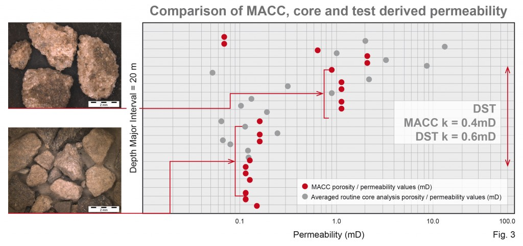 Hot Comparison of MACC Diagramm
