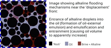 Alkaline Flooding mechanisms near the 'displacement' front
