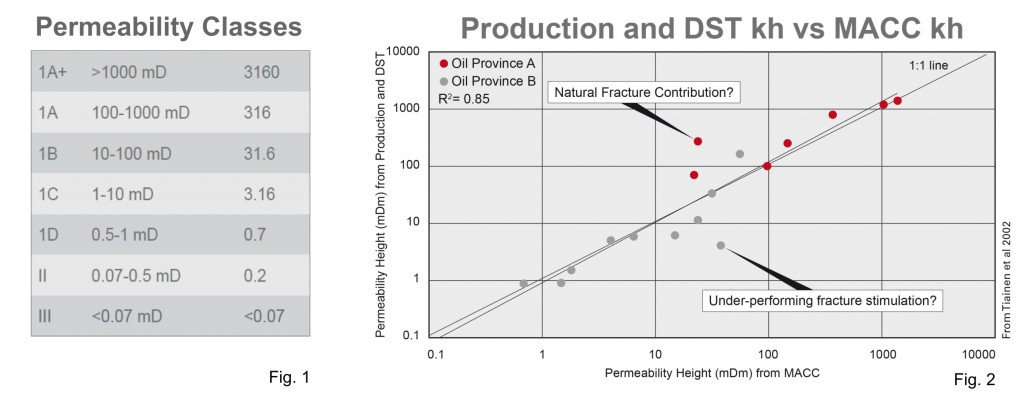 Permeability classes_Production_DSTkh vs MACC