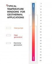 Temperature window for geothermal applications